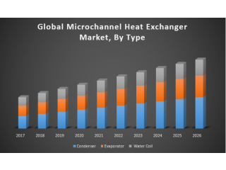 Global Microchannel Heat Exchanger Market